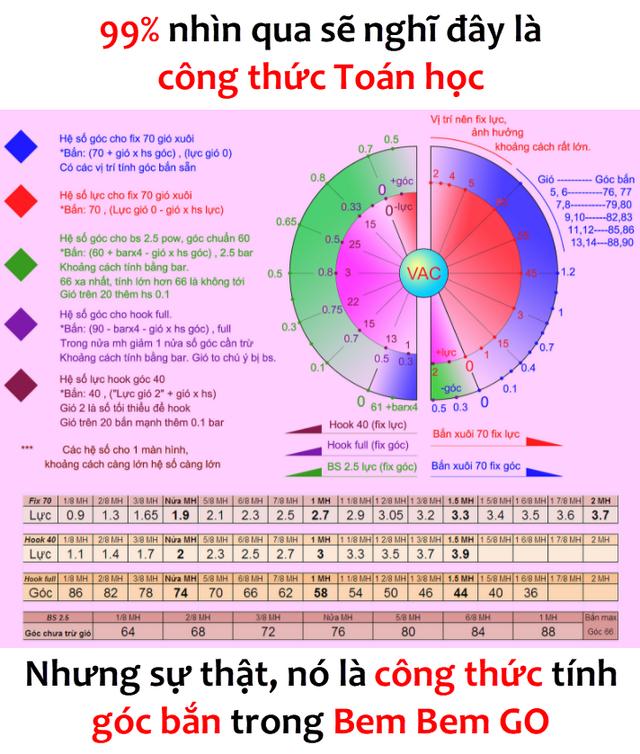 Rảnh rỗi, game thủ Việt rủ nhau ngồi tính... công thức cú sút ghi bàn của U23 Việt Nam