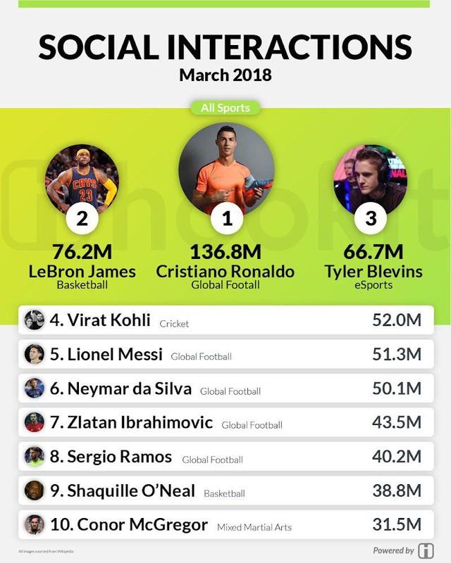 Vượt qua cả Ronaldo hay Messi, Streamer Ninja trở thành cái tên Hot nhất trên mạng xã hội