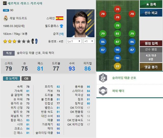 Ramos sở hữu bộ chỉ số tổng quát cao nhất Game về vị trí CB: 90