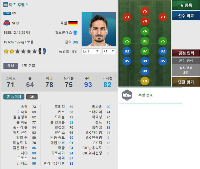 Hummels cũng sở hữu bộ chỉ số tuyệt vời lên đến 89 chỉ thua 1 chỉ số so với Ramos.