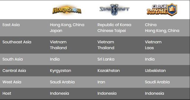 Việt Nam có đại diện tranh tài ở cả 6 môn eSports tại Á vận hội.
