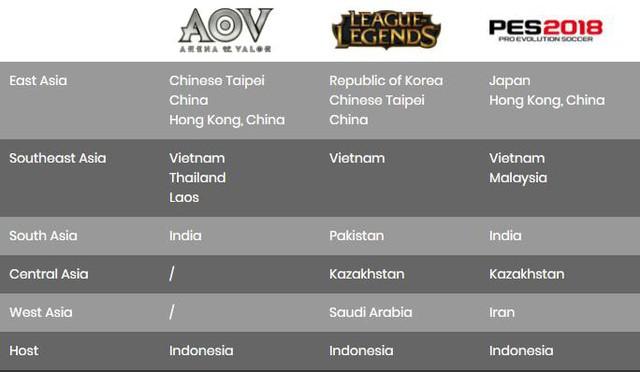 Cơ hội tranh chấp vị trí trong Top 4 của các team eSports Việt Nam là hoàn toàn có thể, nhất là team Liên Quân Mobile và Liên Minh Huyền Thoại.