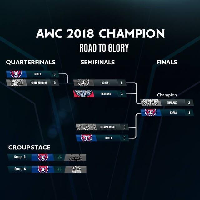 Liên Quân Mobile: Đội nhà vô địch AWC, Netmarble tặng cả server Hàn thứ này - Ảnh 1.