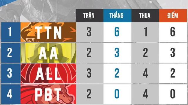Liên Quân Mobile: Team sở hữu tuyển thủ Eren bị loại chỉ sau 2 trận - Ảnh 3.