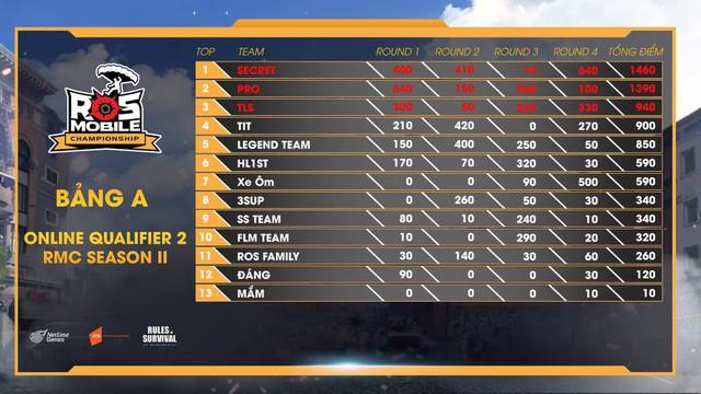 ROS Mobile Qualifier 2: Kịch tính lên tới đỉnh điểm, đón xem 19h ngày 21/8 - Ảnh 4.