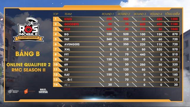 ROS Mobile Qualifier 2: Kịch tính lên tới đỉnh điểm, đón xem 19h ngày 21/8 - Ảnh 7.