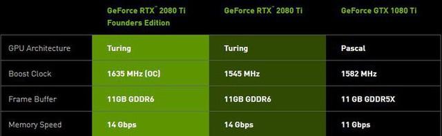 GeForce RTX 2080Ti rất mạnh nhưng mua lúc này cũng chẳng hơn gì GTX 1080Ti đâu - Ảnh 3.