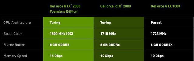 GeForce RTX 2080Ti rất mạnh nhưng mua lúc này cũng chẳng hơn gì GTX 1080Ti đâu - Ảnh 4.