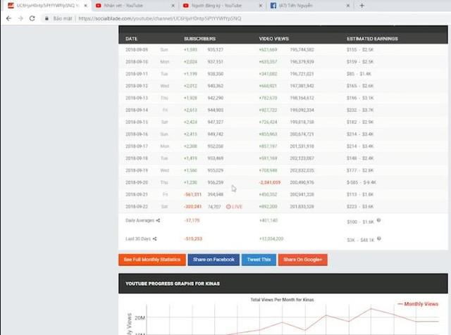 Streamer Liên Quân Mobile Kinas ăn quả đắng, bị Youtube trừ hơn... 900 nghìn subscribe - Ảnh 2.
