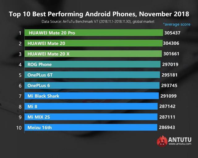 Smartphone chuyên game chỉ là trào lưu nhất thời và sẽ biến mất chỉ trong 1 hoặc 2 năm tới - Ảnh 2.