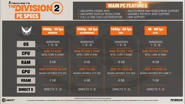 Để chơi The Division 2 ở mức cao nhất, bạn hãy chuẩn bị Core i9 và RTX 2080 TI - Ảnh 1.