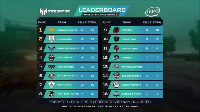 Điểm mặt những cái tên xuất sắc nhất góp mặt vào PUBG LAN Final Predator League 2019 - Ảnh 1.