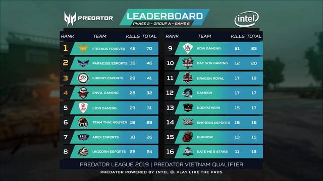 Điểm mặt những cái tên xuất sắc nhất góp mặt vào PUBG LAN Final Predator League 2019 - Ảnh 3.