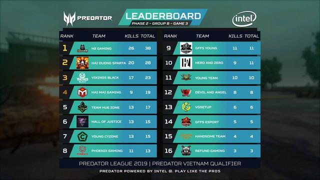 Điểm mặt những cái tên xuất sắc nhất góp mặt vào PUBG LAN Final Predator League 2019 - Ảnh 4.
