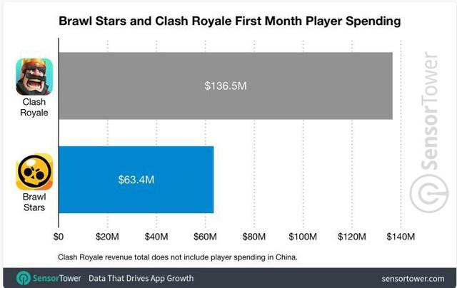 Mới ra mắt toàn cầu, Brawl Stars của Supercell đã kiếm được gần 1500 tỷ đồng - Ảnh 2.