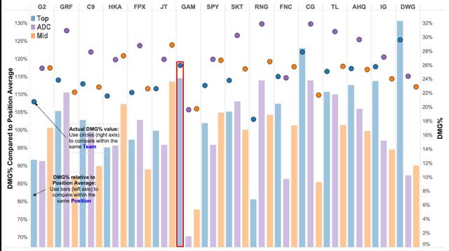 LMHT: Riot Games thống kê rằng Đường Trên của GAM Esports thuộc top đầu thế giới về độ gánh team - Ảnh 1.