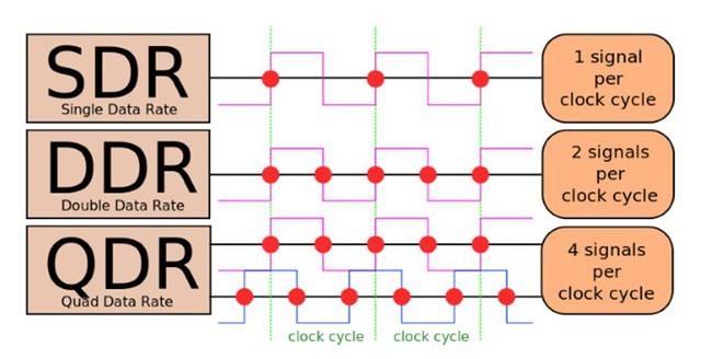 DDR RAM là gì? DDR4 khác gì DDR3, DDR2? - Ảnh 1.