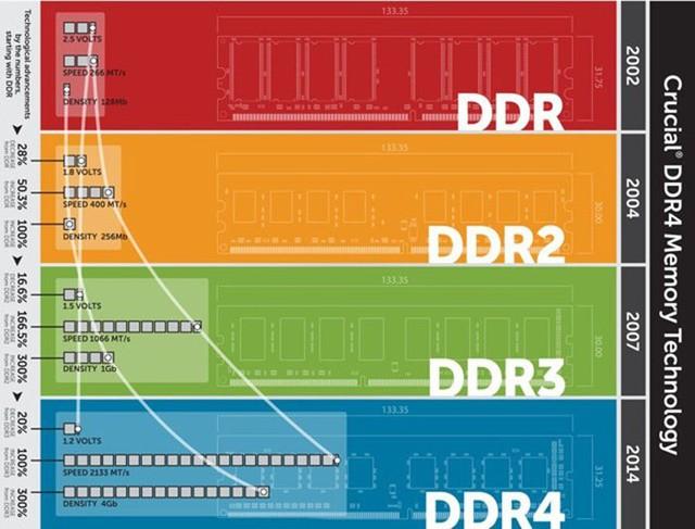 DDR RAM là gì? DDR4 khác gì DDR3, DDR2? - Ảnh 3.