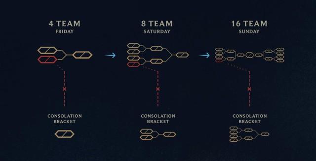 LMHT: 5 lý do vì sao Clash lại là chế độ đáng chơi nhất trong game - Ảnh 5.