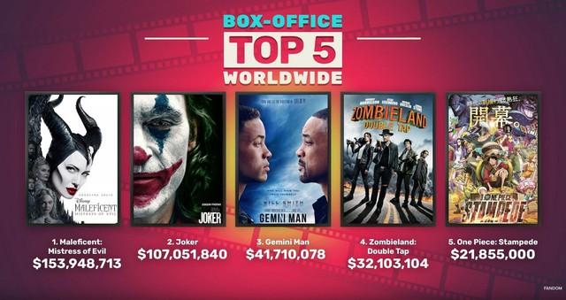 One Piece: Stampede bất ngờ góp mặt trong top 5 doanh thu toàn thế giới tuần vừa qua - Ảnh 1.