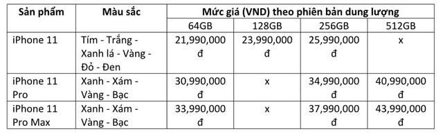 Dàn iPhone 11 chính hãng đã cập bến Việt Nam, giá 44 triệu đồng cho chiếc khủng nhất - Ảnh 4.