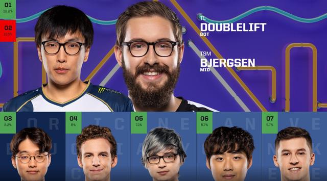 Chỉ sau 1 ngày vote, Faker đã thống trị lượt bình chọn All-Star 2019, TheShy bất ngờ vượt mặt Doinb - Ảnh 2.