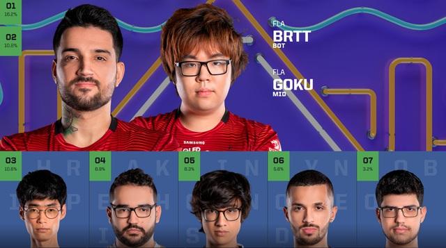 Chỉ sau 1 ngày vote, Faker đã thống trị lượt bình chọn All-Star 2019, TheShy bất ngờ vượt mặt Doinb - Ảnh 6.