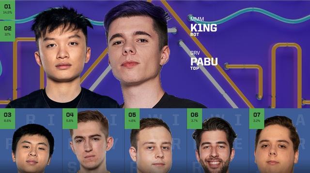 Chỉ sau 1 ngày vote, Faker đã thống trị lượt bình chọn All-Star 2019, TheShy bất ngờ vượt mặt Doinb - Ảnh 9.