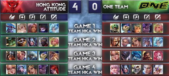 Liên Quân Mobile: Thua 4-0 tận 2 lần liên tiếp với cùng 1 đối thủ, ONE Team cúi đầu tạ lỗi - Ảnh 1.