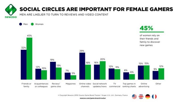 [Fun fact] Nam giới thường coi trọng ý kiến của các streamer nhiều hơn nữ giới trong vấn đề chơi game - Ảnh 3.
