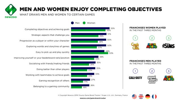 [Fun fact] Nam giới thường coi trọng ý kiến của các streamer nhiều hơn nữ giới trong vấn đề chơi game - Ảnh 5.