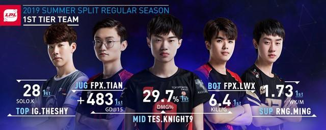 LMHT: Rộ tin đồn IG tiếp tục lục đục nội bộ, Ning chuẩn bị chia tay đội tuyển để gia nhập TOP Esports - Ảnh 5.