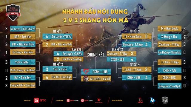 Toàn bộ lịch thi đấu giải AoE Việt Nam Open 2019, nơi Chim Sẻ Đi Nắng tiếp tục khoác áo GameTV - Ảnh 4.