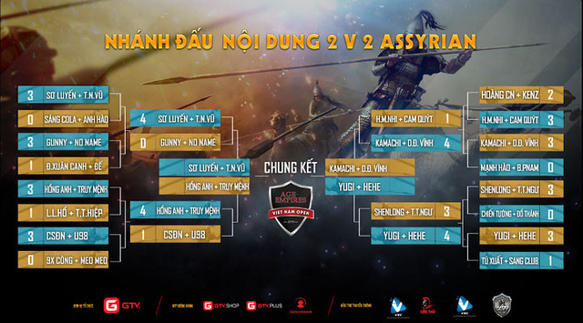 Toàn bộ lịch thi đấu giải AoE Việt Nam Open 2019, nơi Chim Sẻ Đi Nắng tiếp tục khoác áo GameTV - Ảnh 6.