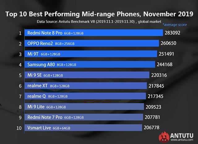 Top 10 điện thoại tầm trung có hiệu năng mạnh nhất: Bất ngờ với smartphone từ Việt Nam - Ảnh 1.