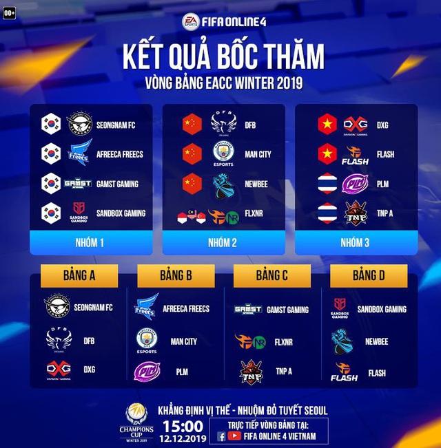 Bóng đá Việt Nam thắng lớn, và sẽ tiếp tục giành vinh quang tại giải thể thao điện tử FIFA Online 4 Châu Á tại Hàn Quốc tháng 12 này - Ảnh 1.