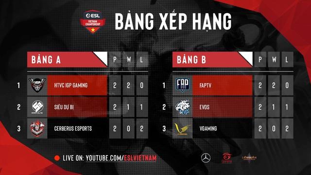 ESL Vietnam Championship - Liên Quân Mobile diễn ra ngày một hấp dẫn với vòng playoffs HTVC IGP Gaming đối đầu với EVOS Esports - Ảnh 4.