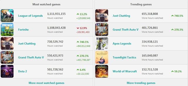 LMHT trở lại vị thế của nhà vua, đứng top 1 thời lượng theo dõi trên Twitch suốt 1 năm qua - Ảnh 1.