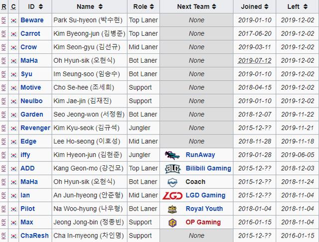 Đội tuyển LMHT lâu đời bậc nhất Hàn Quốc chính thức giải thể - Ảnh 1.