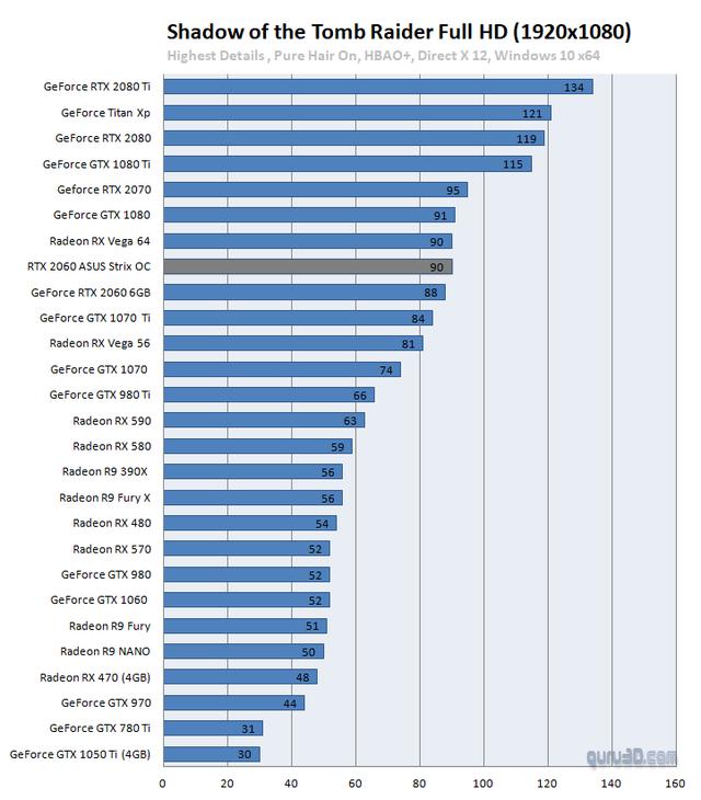Cận cảnh ASUS ROG STRIX RTX 2060 - VGA to nạc mạnh mẽ chơi game bao mát - Ảnh 13.