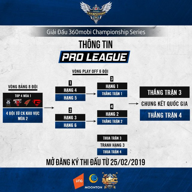 Ngày 20/4 - Khởi tranh vòng Pro League giải đấu 360mobi Championship Series Mùa 2 - Ảnh 2.
