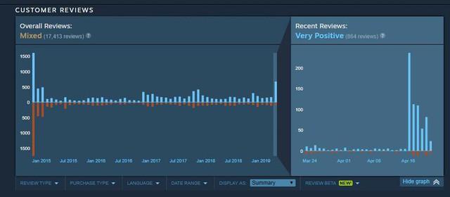 Assassin's Creed: Unity bùng nổ đánh giá tích cực trên Steam - Ảnh 1.