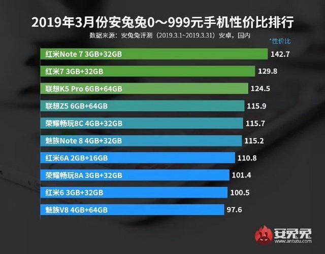 AnTuTu công bố danh sách các mẫu smartphone đáng đồng tiền bát gạo nhất trong tháng 3/2019 - Ảnh 1.