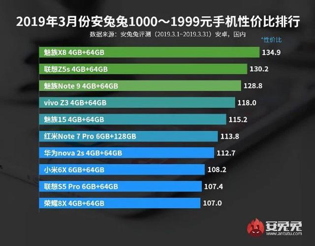 AnTuTu công bố danh sách các mẫu smartphone đáng đồng tiền bát gạo nhất trong tháng 3/2019 - Ảnh 2.