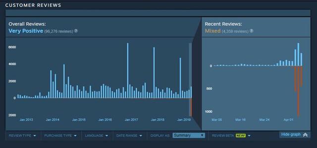 Hóa ra game thủ nước ngoài cũng lắm trẻ trâu, sẵn sàng ném đá game kinh điển chỉ vì không phát hành trên Steam - Ảnh 3.