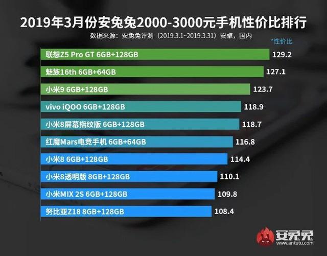 AnTuTu công bố danh sách các mẫu smartphone đáng đồng tiền bát gạo nhất trong tháng 3/2019 - Ảnh 3.