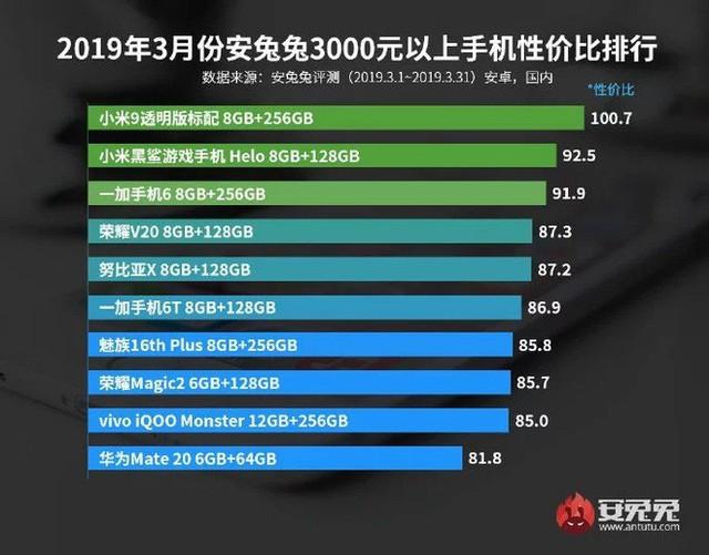 AnTuTu công bố danh sách các mẫu smartphone đáng đồng tiền bát gạo nhất trong tháng 3/2019 - Ảnh 4.