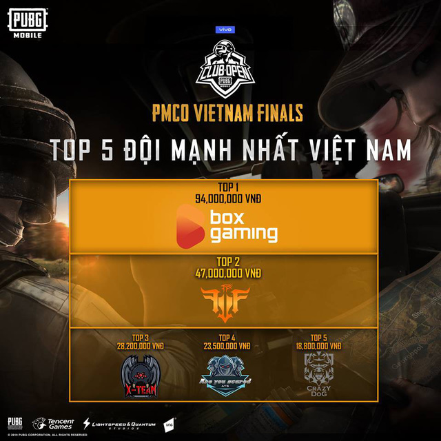 PUBG Mobile: Box Gaming vô địch vòng loại PMCO Việt Nam với cách biệt vô cùng lớn - Ảnh 2.