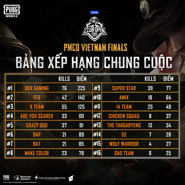 PUBG Mobile: Box Gaming vô địch vòng loại PMCO Việt Nam với cách biệt vô cùng lớn - Ảnh 1.