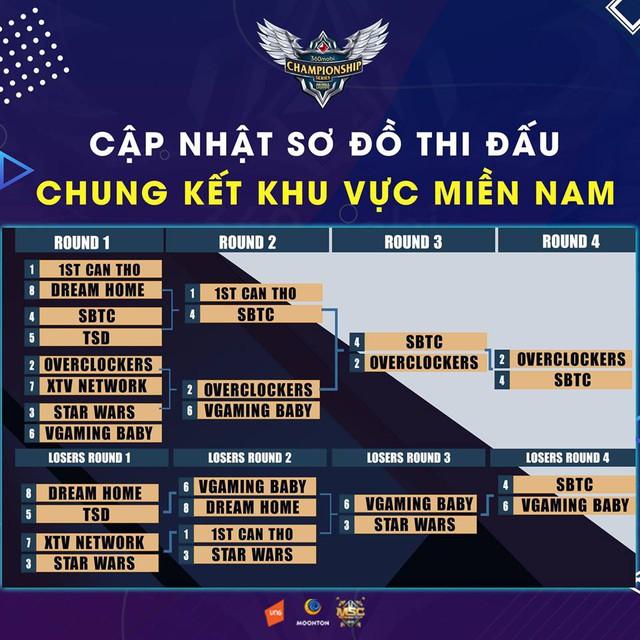 Mobile Legends: Hành trình đến ngôi Vô địch giải đấu 360mobi Chamiponship Series Mùa 2 của Tân Vương OverClockers - Ảnh 3.